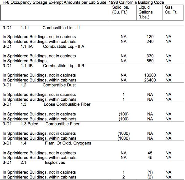 Laboratory Standard & Design Guidelines – Stanford