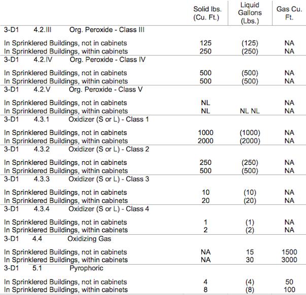 California Building Code Occupancy Classification