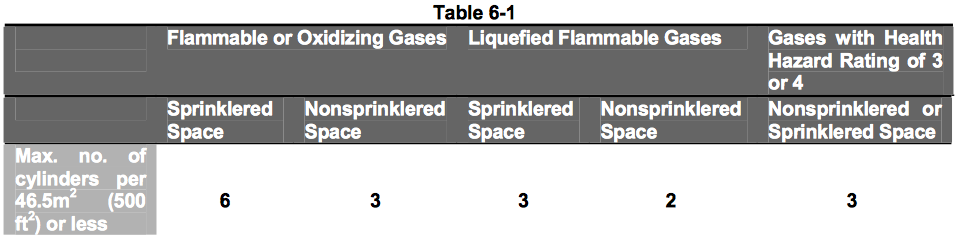 Laboratory Standard Amp Design Guidelines Stanford